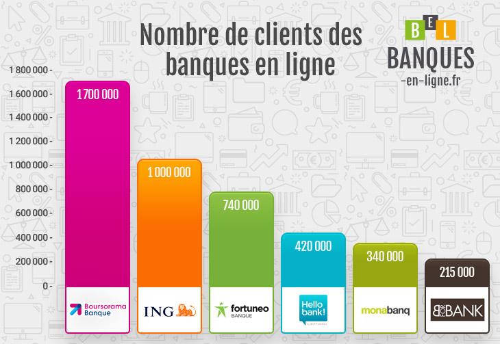 Classement des meilleures banques en ligne
